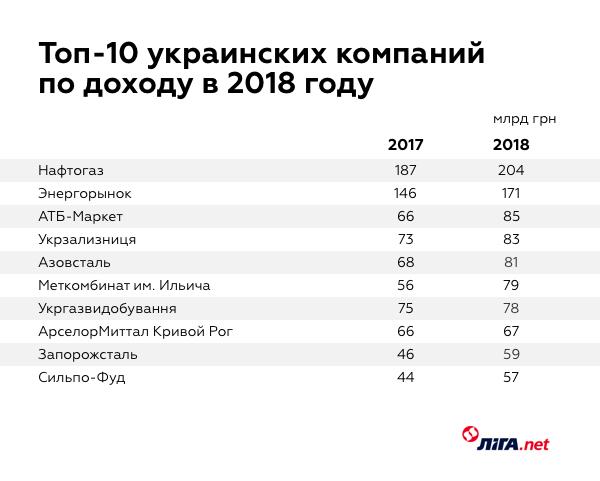 Доход украинских компаний за 2018 год