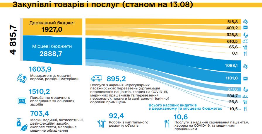 Инфографика: Министерство финансов
