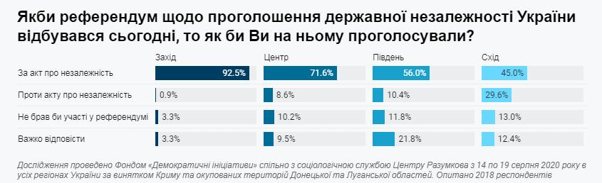 Инфографика по независимости (dif.org.ua)
