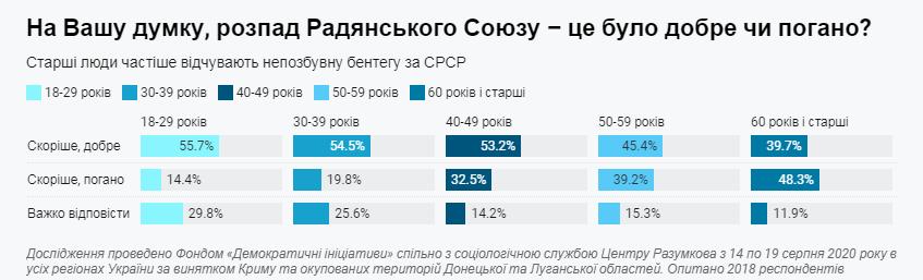Инфографика по развалу СССР (dif.org.ua)