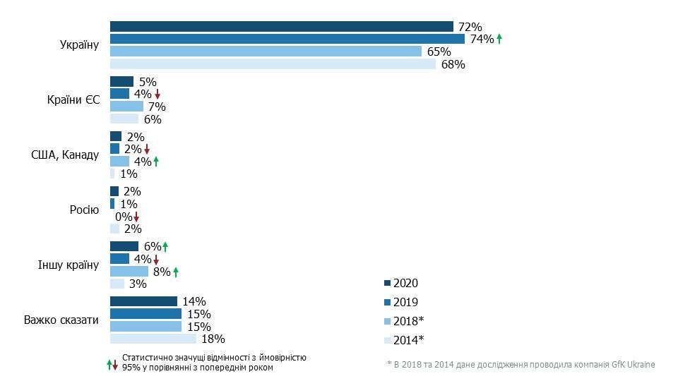 Инфографика (sapiens.com.ua)