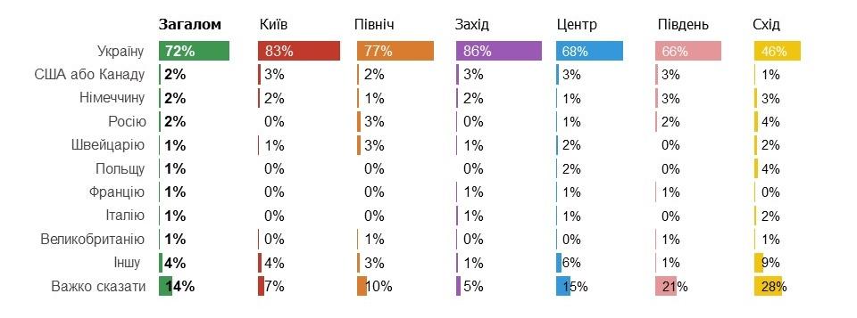 Инфографика по регионам (sapiens.com.ua)