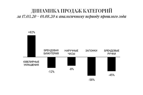 Как карантин изменил люксовое потребление в Украине
