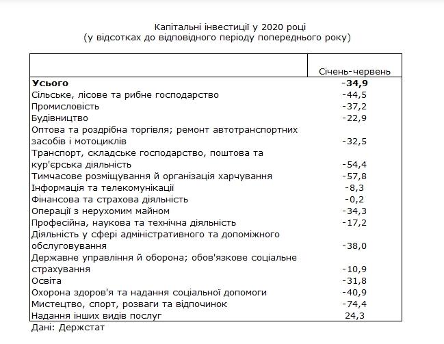"""Україна втратила 70 млрд грн капітальних інвестицій. Які галузі спрацювали """"в плюс"""""""