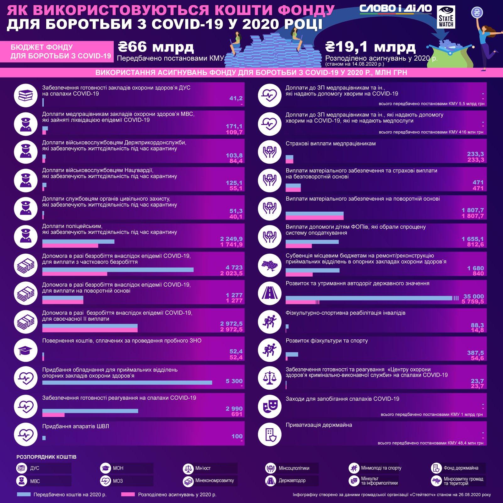 Куда идут деньги из спецфонда для борьбы с коронавирусом – инфографика