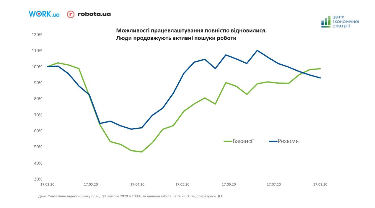 Инфографика: Центр экономической стратегии