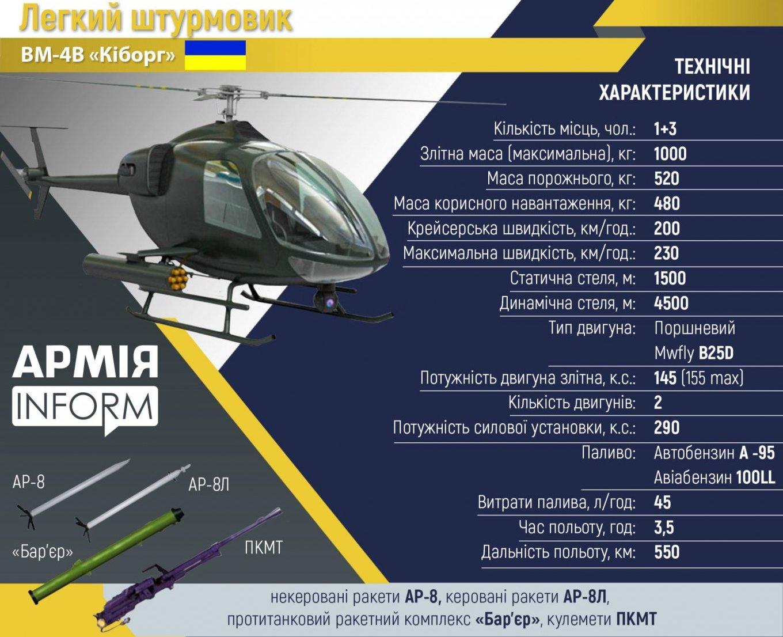 """На Антонове к 2024 году планируют собирать вертолеты """"Киборг"""" – инфографика"""