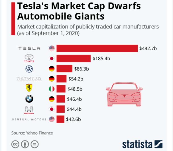 10-летие Tesla. Как компания Илона Маска затмила автогигантов: инфографика