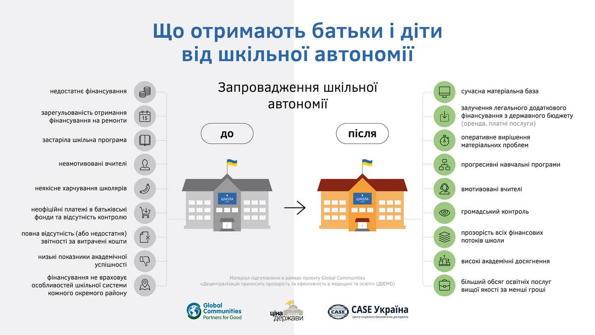 Что спасет украинскую школу? Спойлер - школьная автономия