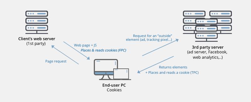 Как работают сторонние куки. Изображение: VPNpro