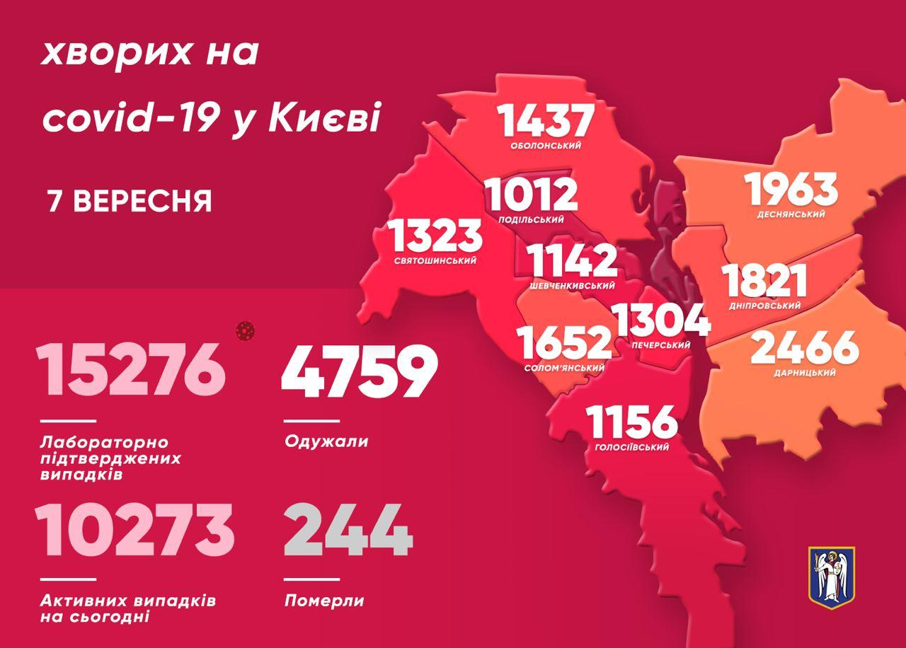 Инфографика по Киеву на 7 сентября (источник - telegram Кличко)