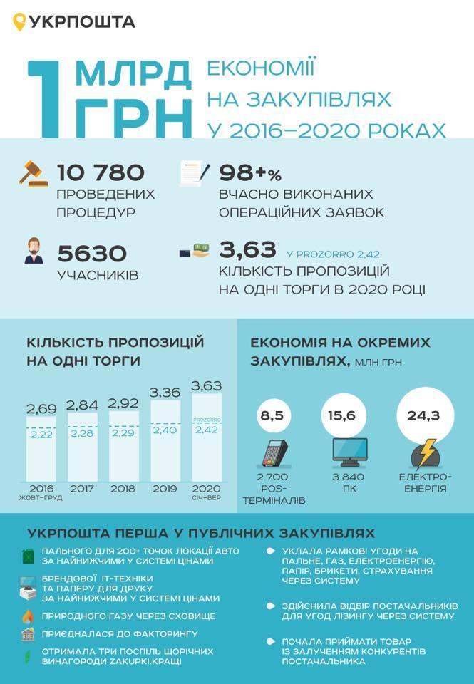 Укрпошта сохранила 1 млрд грн благодаря ProZorro. На чем удалось сэкономить