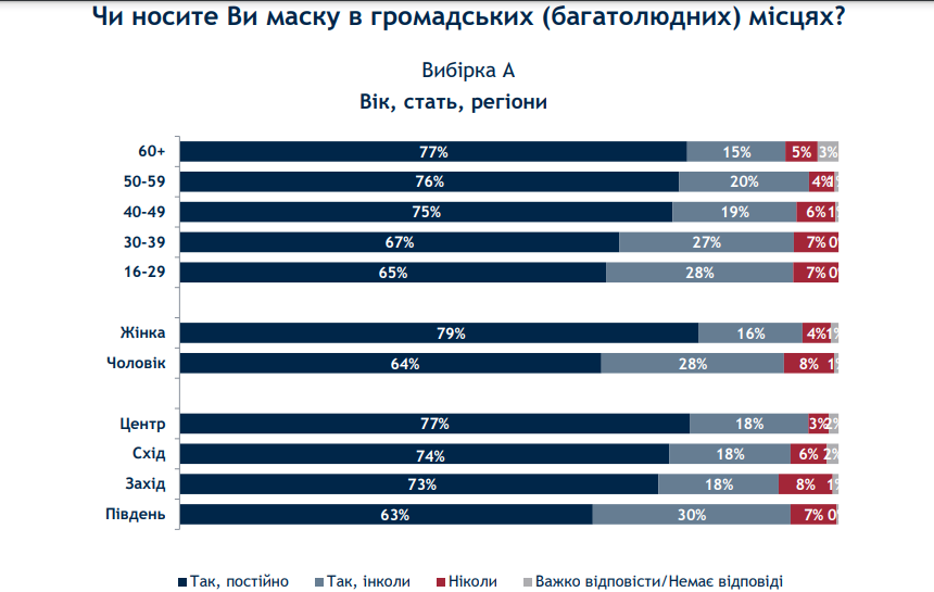 Маски в общественных местах - опрос (источник -ratinggroup.ua)