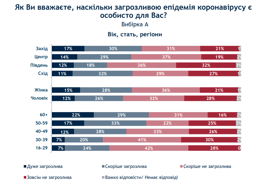 Личное отношение к эпидемии коронавируса - опрос (источник -ratinggroup.ua)