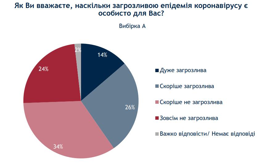 Личное отношение к эпидемии коронавируса (источник -ratinggroup.ua)