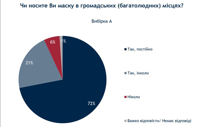 Маски в общественных местах (источник -ratinggroup.ua)