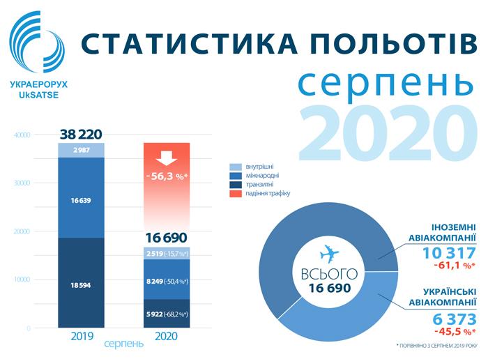 Авиатрафик над Украиной упал на 56% в августе. Восстановление замедляется