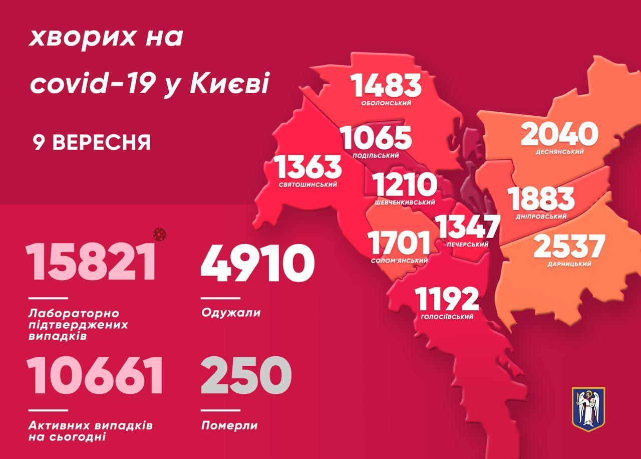 Карта заболевших в Киеве на 9 сентября (источник - telegram Кличко)