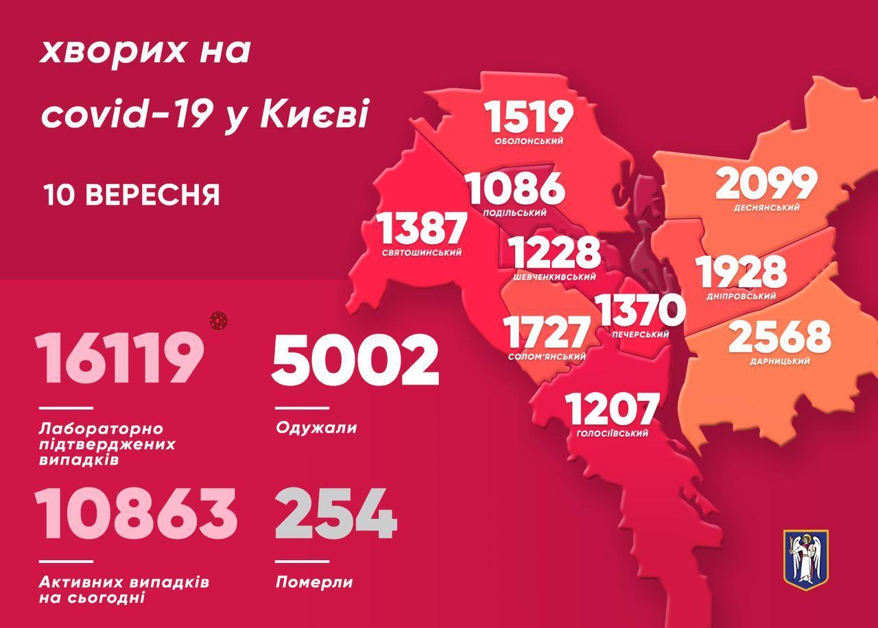 Инфографика Киева по коронавирусу на 10 сентября (источник - telegram Кличко)