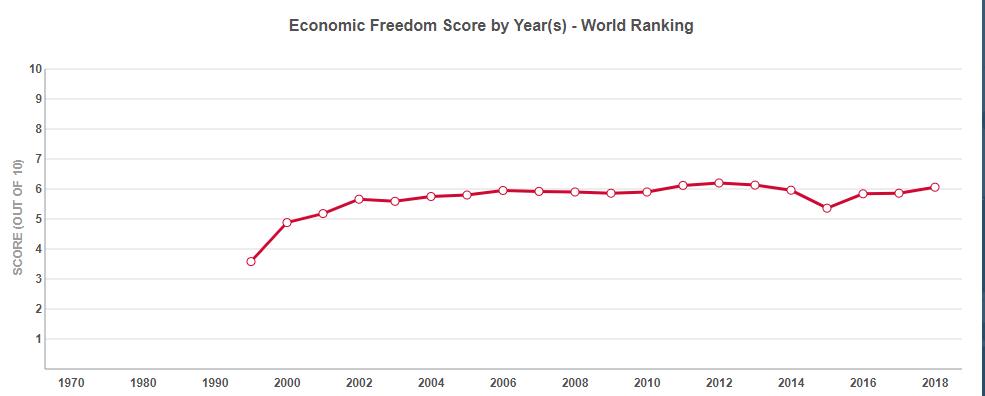 Україна піднялася на сім позицій у глобальному рейтингу економічної свободи