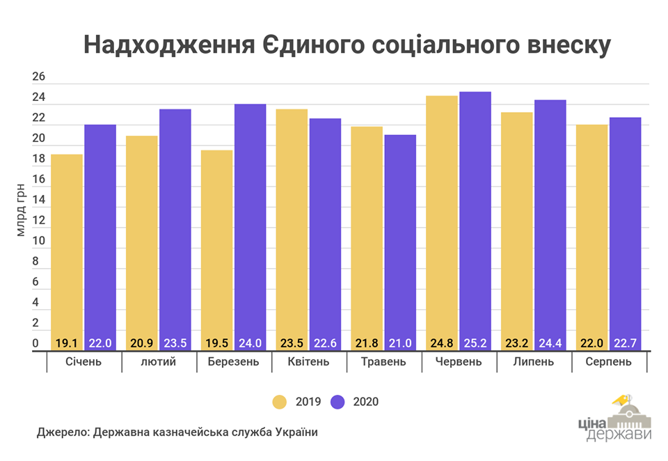 Инфографика: CASE Украина (по данным Госказначейства)