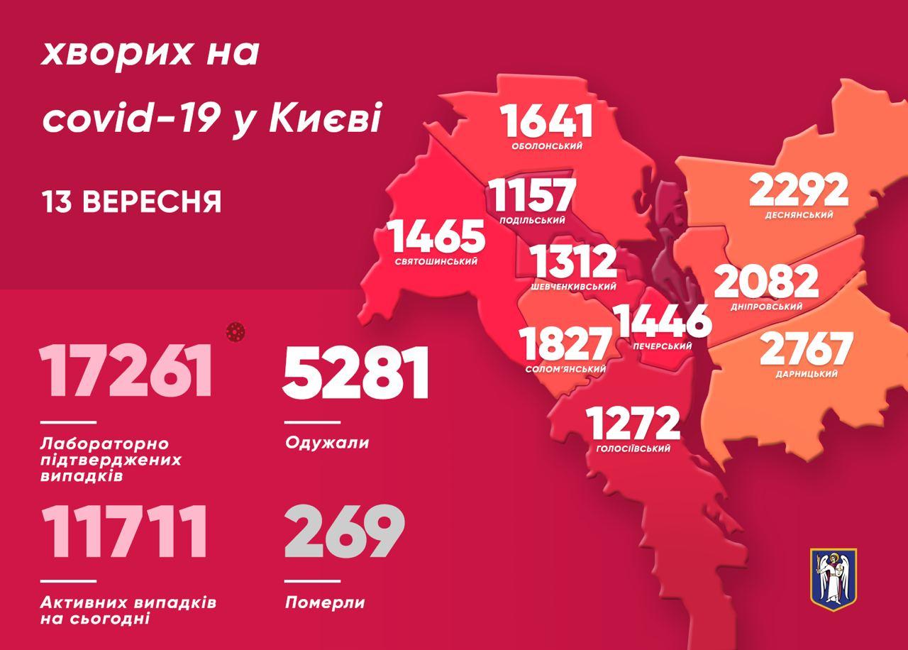 Коронавирус. Статистика по Киеву на 13 сентября (Инфографика: КГГА)