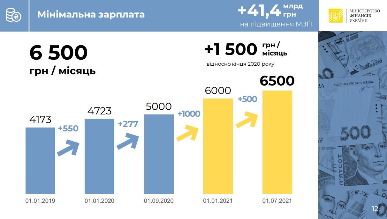 Дефицит 270 млрд, курс – 29, инфляция – 7,3%. Что в проекте госбюджета-2021: инфографика