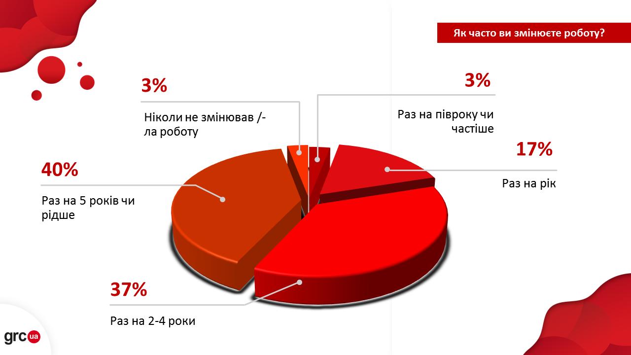Инфографика: grc.ua