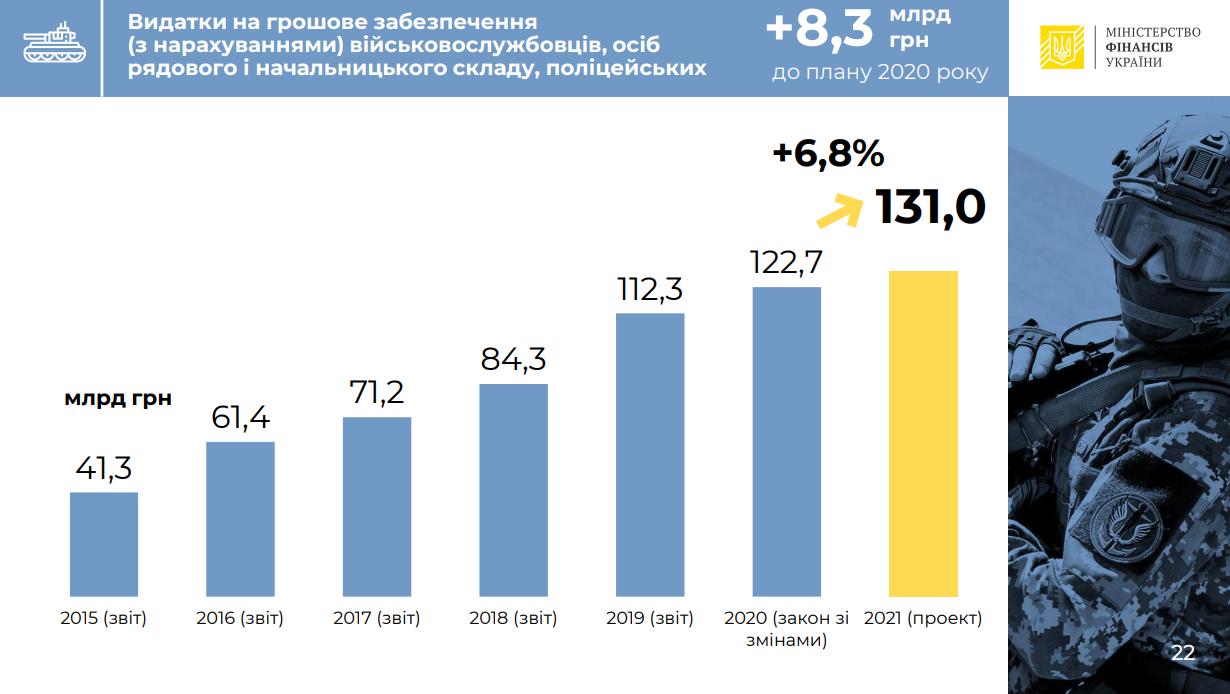 Держбюджет-2021. Витрати на оборону зростуть до 5,93% ВВП. Що ще в пріоритетах