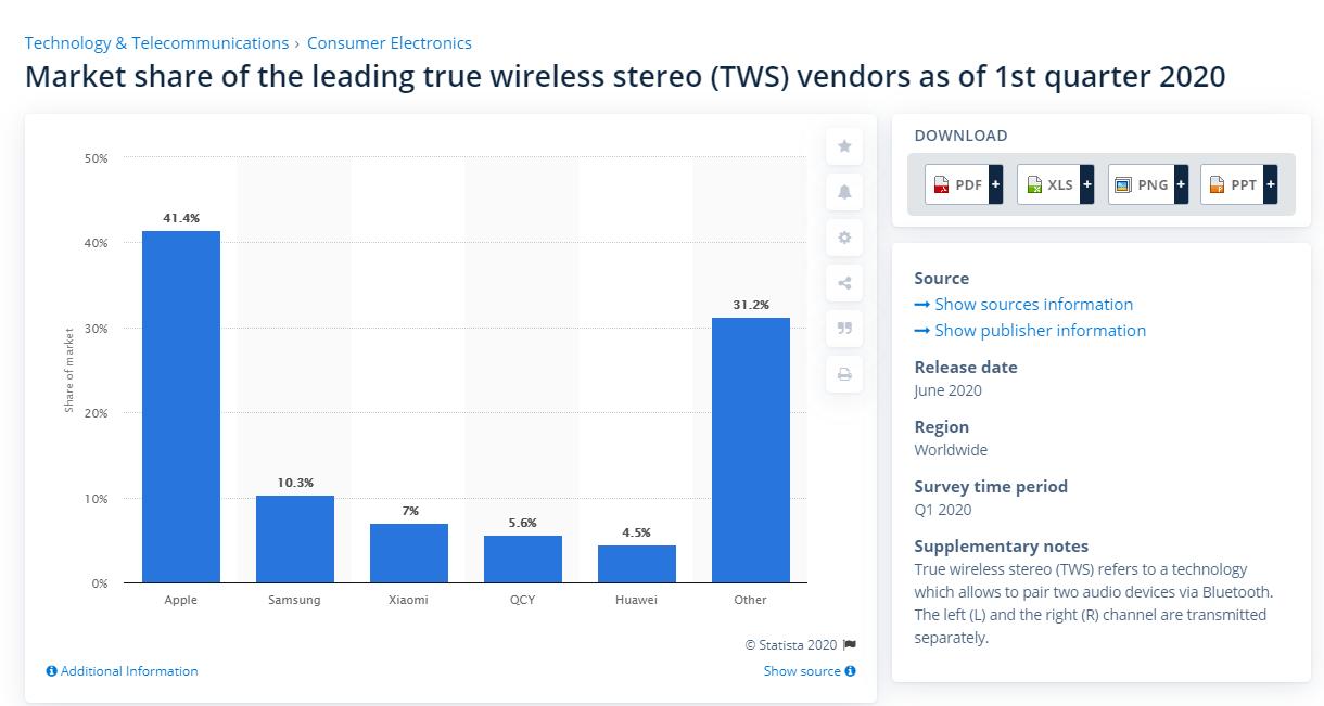 Рынок TWS-наушников 1 квартал 2020