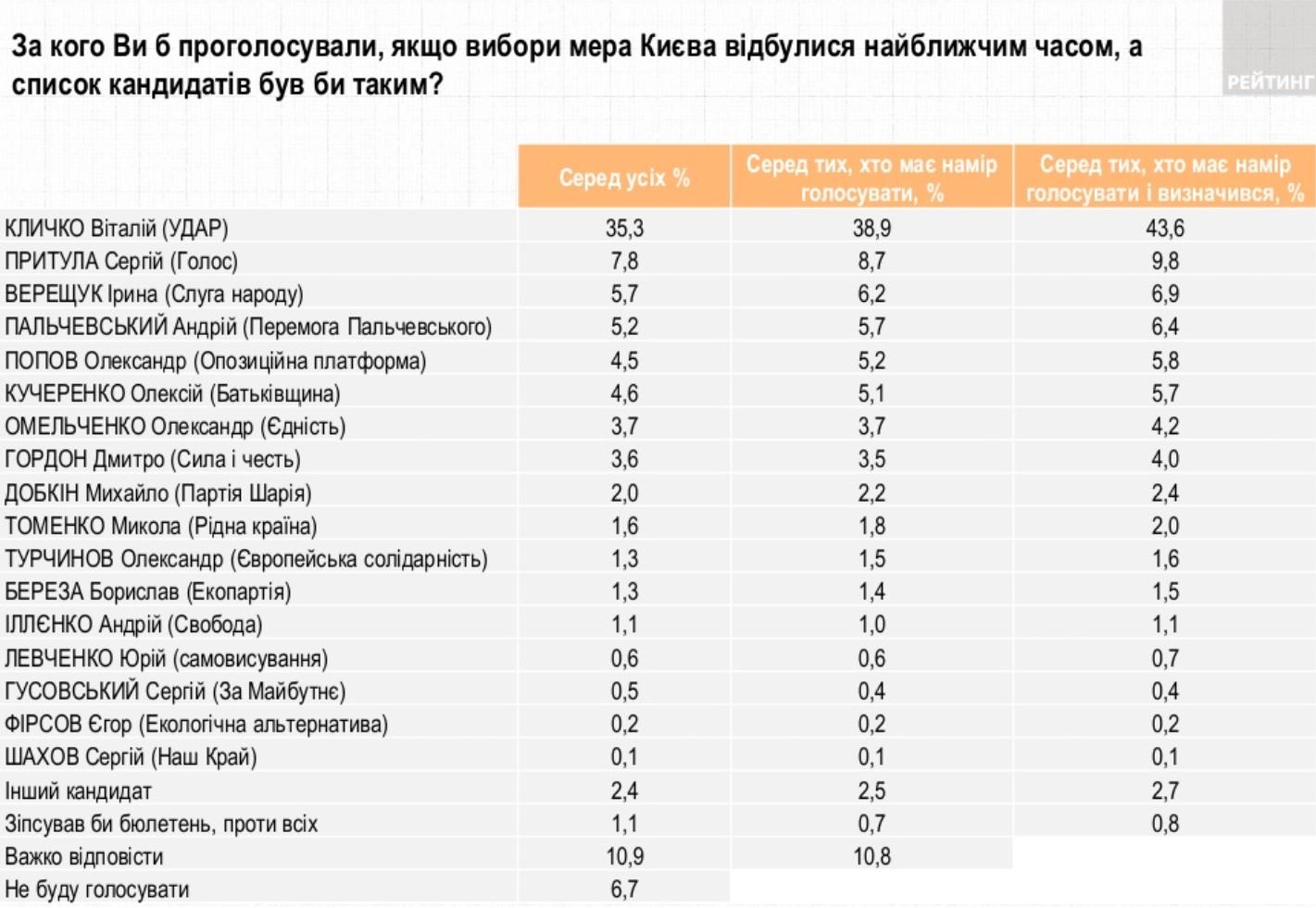 Выборы в Киеве. УДАР лидирует, Кличко вне конкуренции – опрос Рейтинга