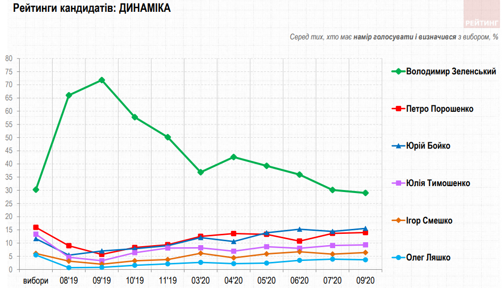 Рейтинг Зеленского снижается, но почти в два раза выше, чем у конкурентов – опрос Рейтинга