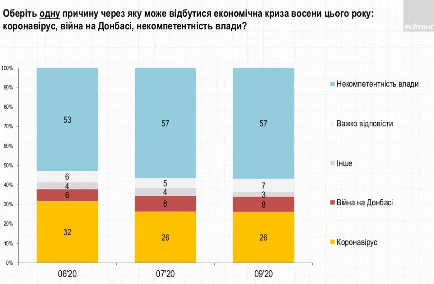 Украинцы жалуются на ситуацию в экономике. Виноватой считают власть – Рейтинг