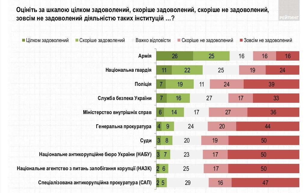 Удовлетворенность работой институций (источник - ratinggroup.ua)