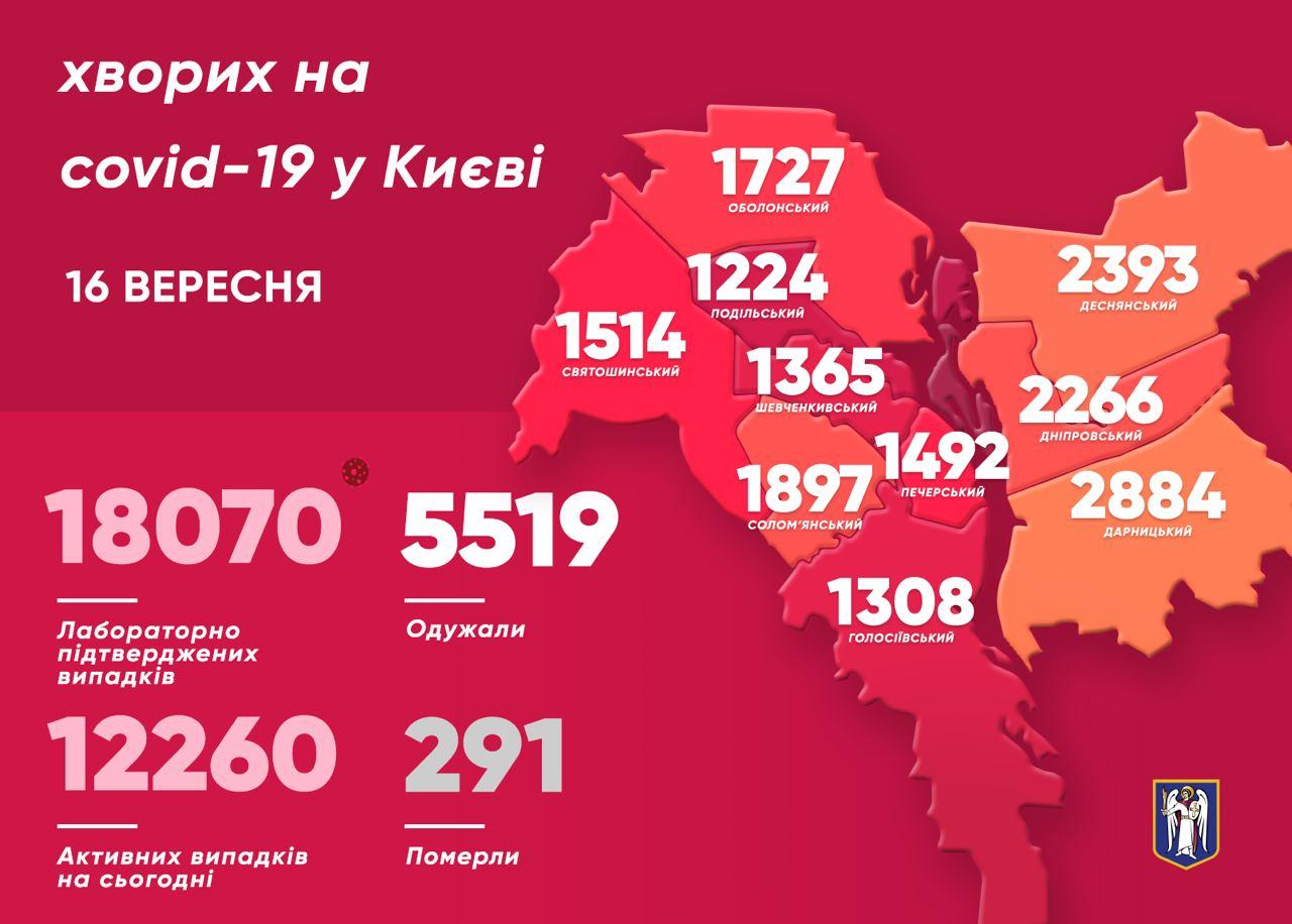 Коронавирус. Дарницкий район Киева продолжает оставаться лидером по количеству больных