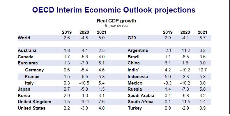 OECD улучшило прогноз по глобальному ВВП на 2020 год. Китай возвращается к росту
