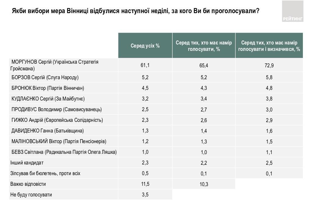 Рейтинг кандидатов в мэры Винницы (источник - ratinggroup.ua)