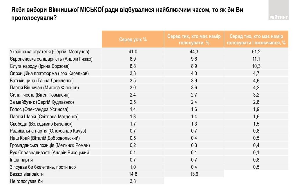 Рейтинг партий в Виннице (источник - ratinggroup.ua)