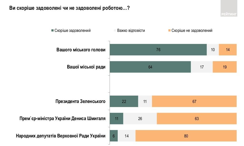 Удовлетворенность работой (источник - ratinggroup.ua)