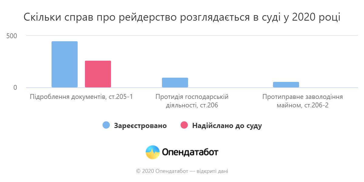 Рейдерство в Україні зростає. До суду не доходять 57% справ – Opendatabot