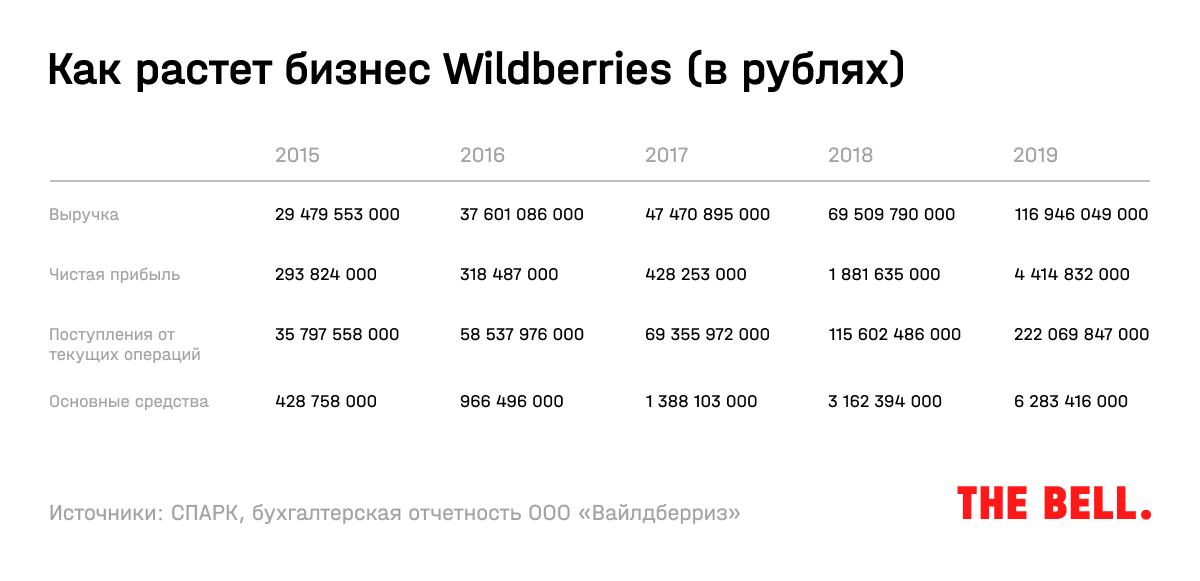 Выручка Wildberries. Данные The Bell