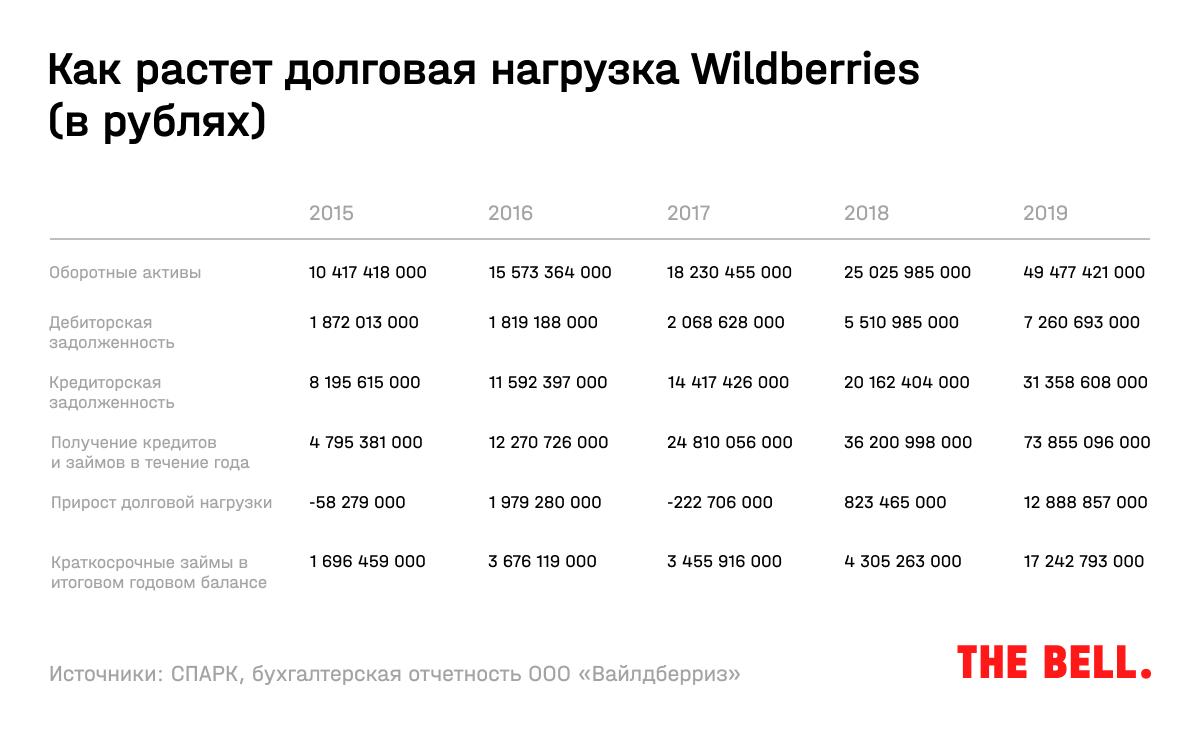 Кредиты Wildberries. Данные The Bell