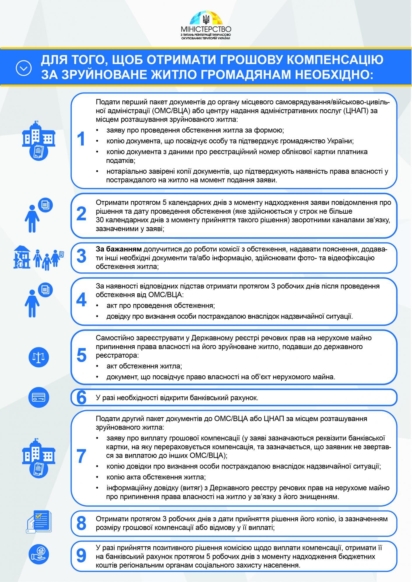 Инфографика - пресс-служба МинВОТ
