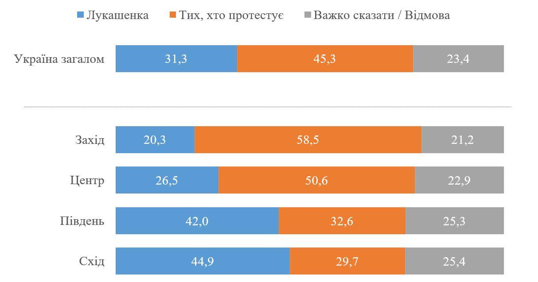 Протестующих в Беларуси поддерживают 45% украинцев, Лукашенко – 31%: опрос КМИС