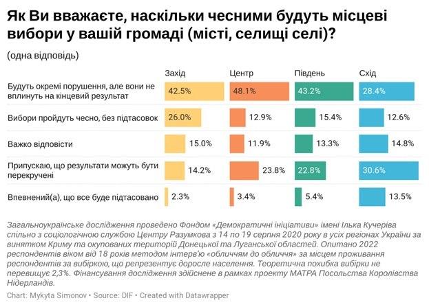 Данные опроса Демициатив и Центра Разумкова
