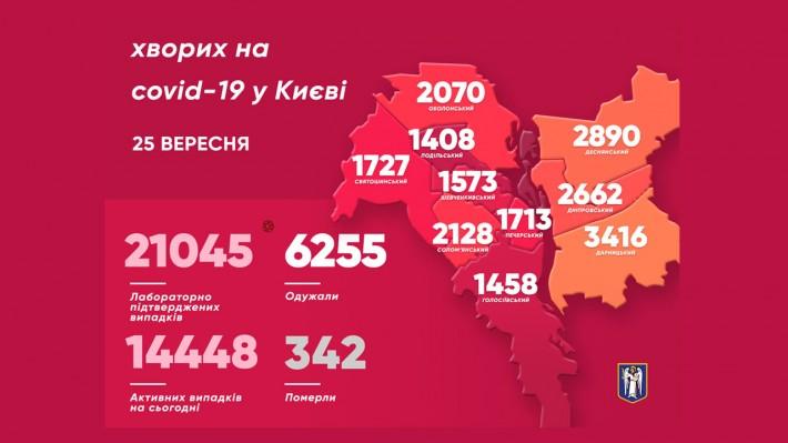 Инфографика Киев на 25 сентября (источник - kiev.klichko.org)