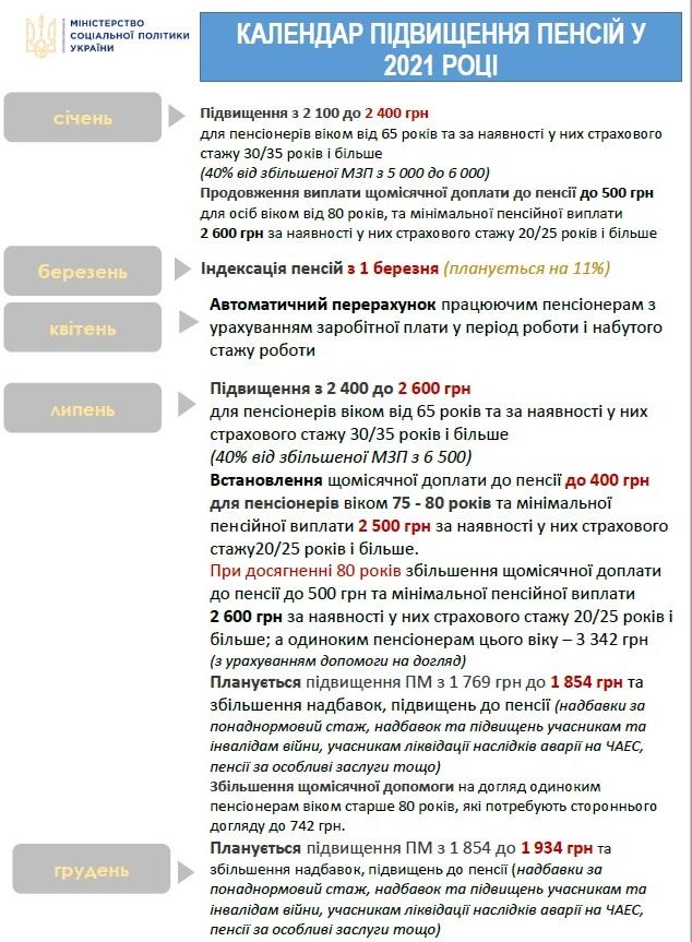 Календарь повышения пенсий в 2021 году (данные: Минсоцполитики)