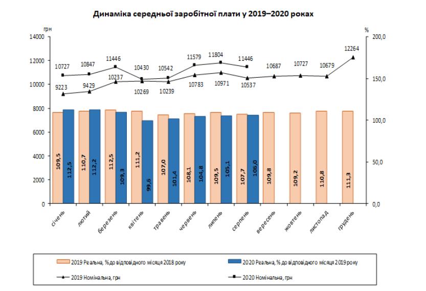 В Украине растет реальная зарплата