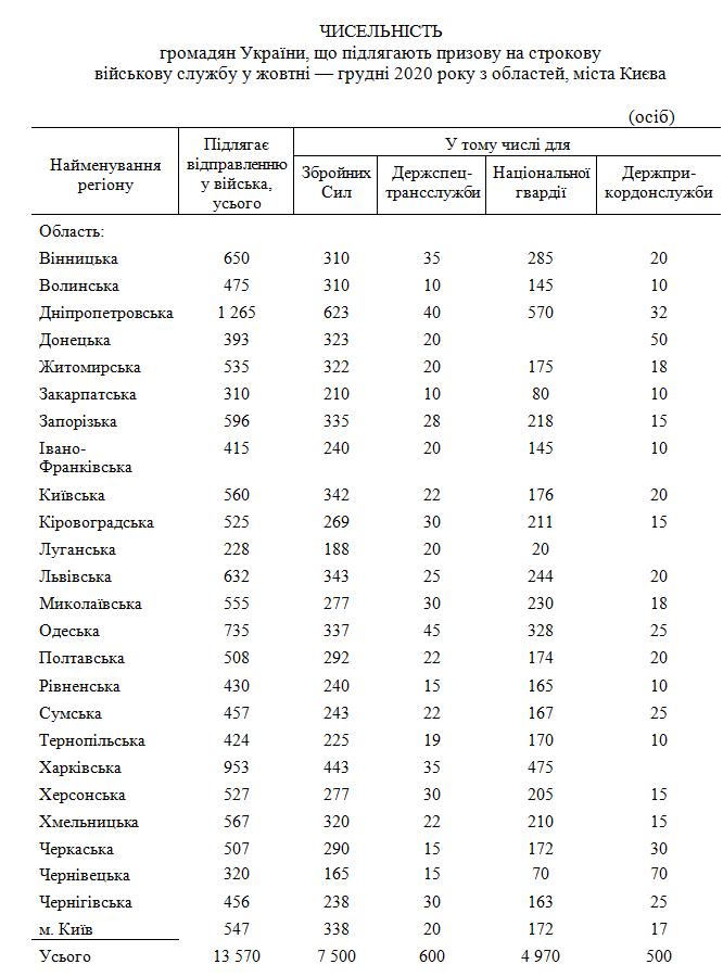 В Украине начинается призыв: где и сколько украинцев отправятся в армию