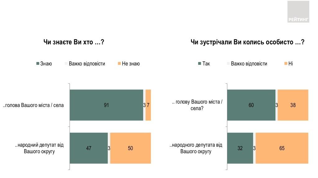 Большинство украинцев знают своих мэров, но мало знакомы с местными депутатами – опрос